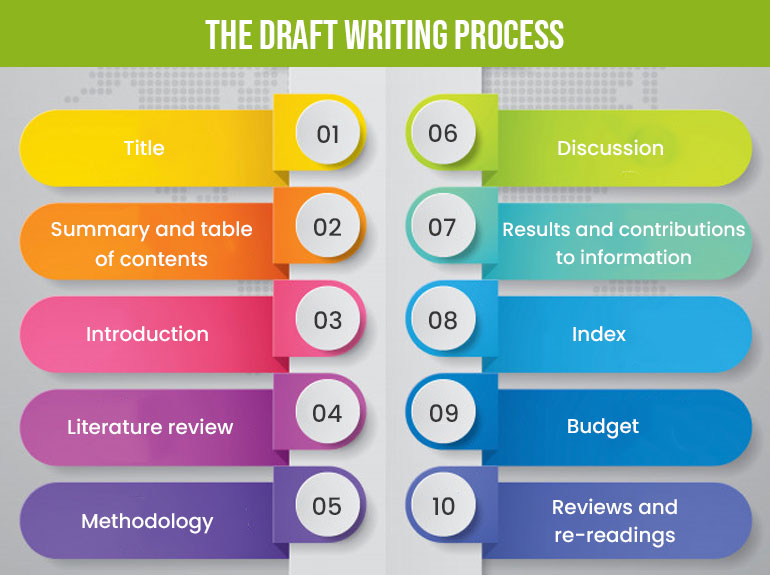draft writing process